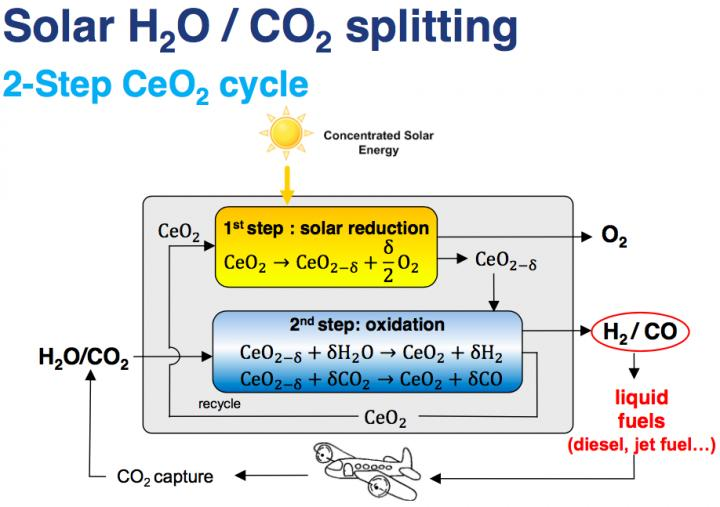 Highly Concentrated Thermo-solar Energy Splits H2O and CO2 at 1500 Degrees C