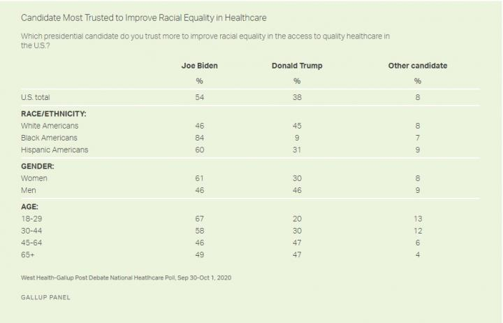 Candidate Most Trusted to Improve Racial Equity in Healthcare