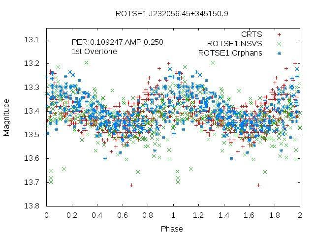 Rotse-1 Light Curve