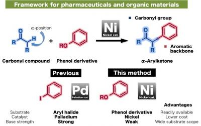 Aryl Carbonyls as Frameworks for Pharmaceuticals and Organic Materials