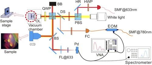 Schematic representation of an experimental setup for receiving and recording phonon radiation