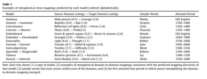 Examples of Metaphorical Sense Mappings Predicted by Each Model