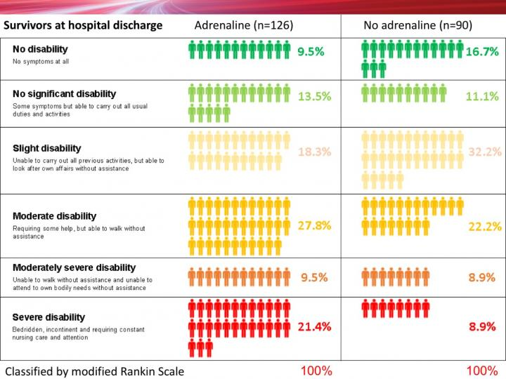 Infographic - Survivors at hospital discharge