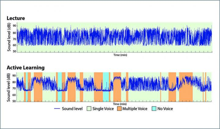 Researchers Classified Classroom Soundwaves in Three Forms in this Study