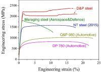 Tensile Properties of the Present Breakthrough D&P Steel