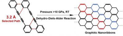 Pressure-induced polymerization of 1,4-diphenylbutadiyne