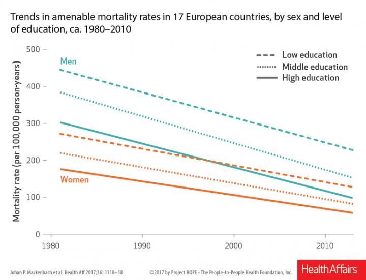 Trends in Amenable Mortality Rates in 17 European Countries, by Sex and Level of Education