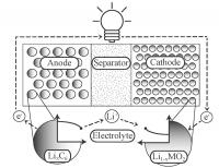 Schematic of a Lithium-Ion battery