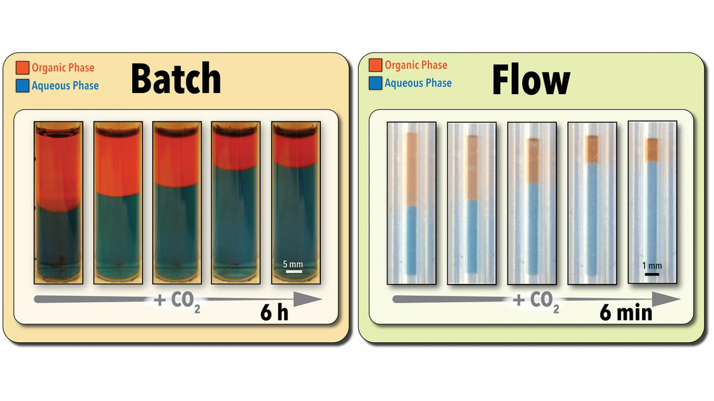 Accelerating Green Chemistry With Switchable Solvents