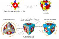 Explanation of Axis, Whole Cube Showing Equator