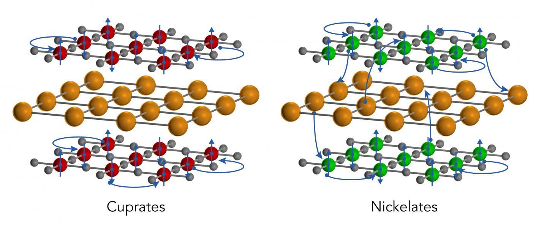 Surprising 3D Metallic State Found in Superconducting Nickelate