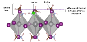 Structure of perovskite lattice with addition of chlorine