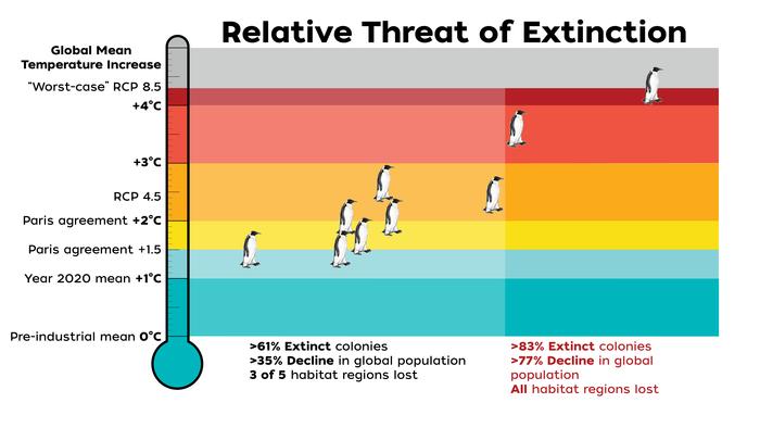 Relative Threat of Extinction