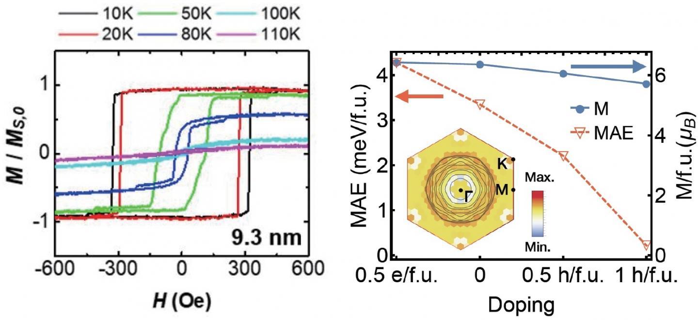 [Figure] Magnetic Anisotropy