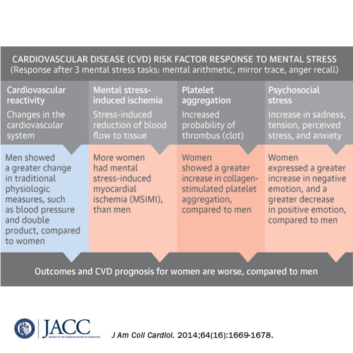 Mental Stress, Sex, and Cardiovascular Disease