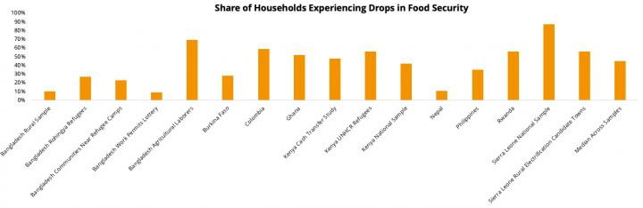 Share of Households Experiencing Drops in Food Security