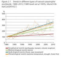 Natural catastrophes (2013)