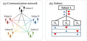 Composition of quantum network