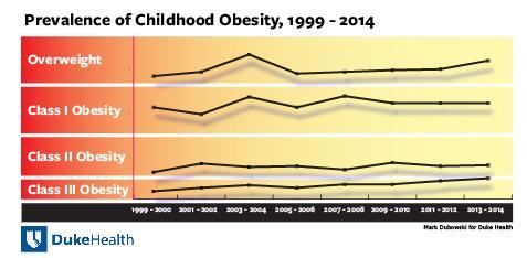 Prevalence of Childhood Obesity, 1999-2014
