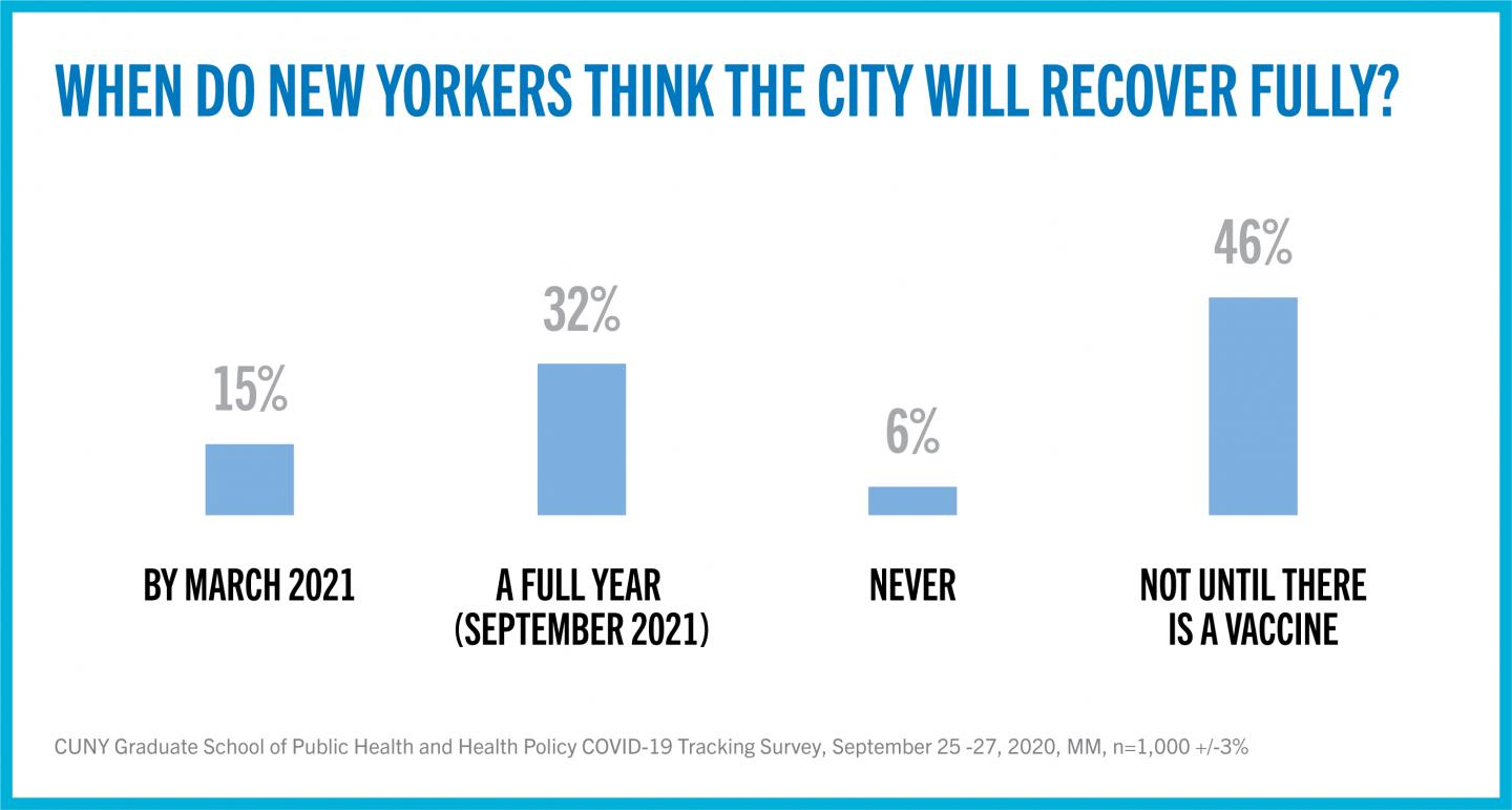 When Do New Yorkers Think the City Will Recover Fully?