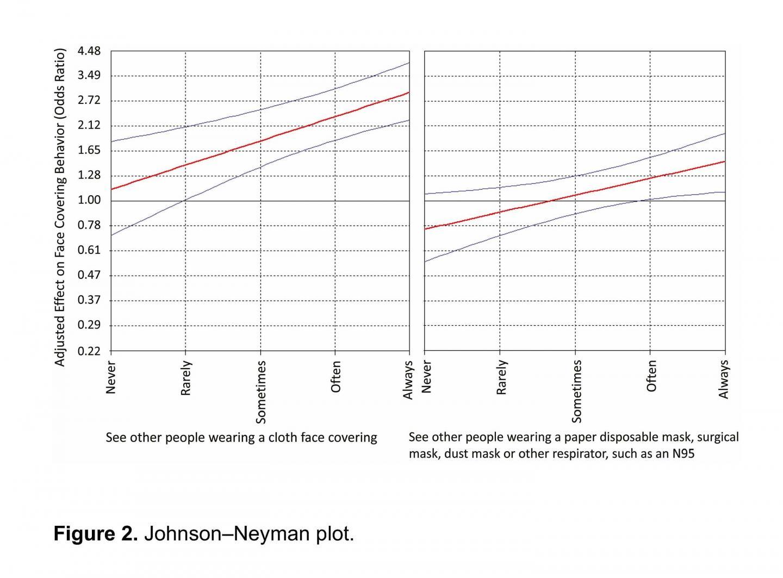 Johnson/Neyman Plot