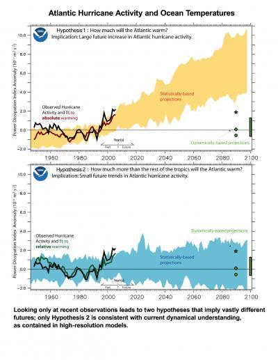 Atlantic Hurricane Activity and Ocean Temperatures