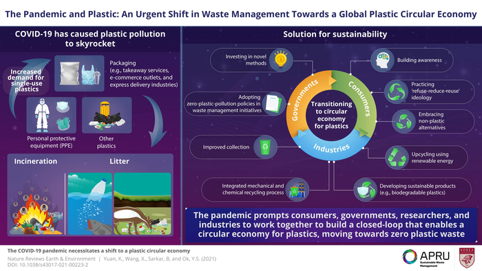 The Pandemic and Plastic: An Urgent Shift in Waste Management Towards a Global Plastic Circular Economy