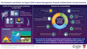 COVID-19 and plastics: How the pandemic highlights the need for sustainable waste disposal
