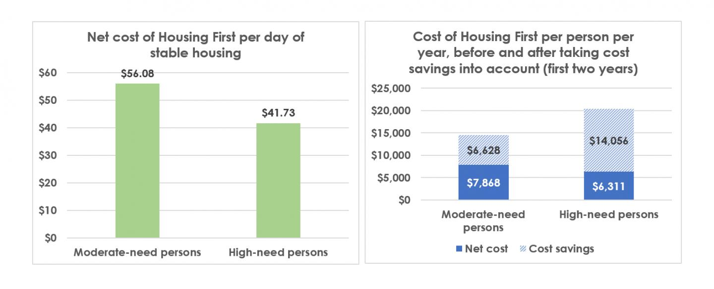 Housing Homeless People with Severe Mental Illness even More Cost-Effective Than Housing People