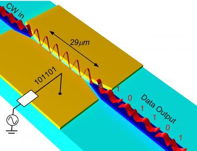 <i>Nature</i>: Ultra-small and Ultra-fast Electro-optic Modulator