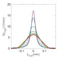 Velocity Distribution Graph