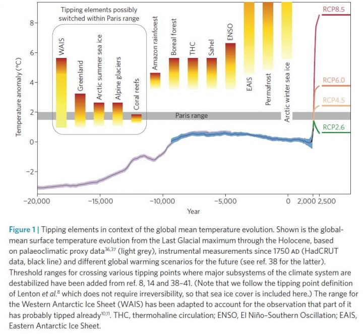 Tipping Elements in Context of the Global Mean Temperature Evolution