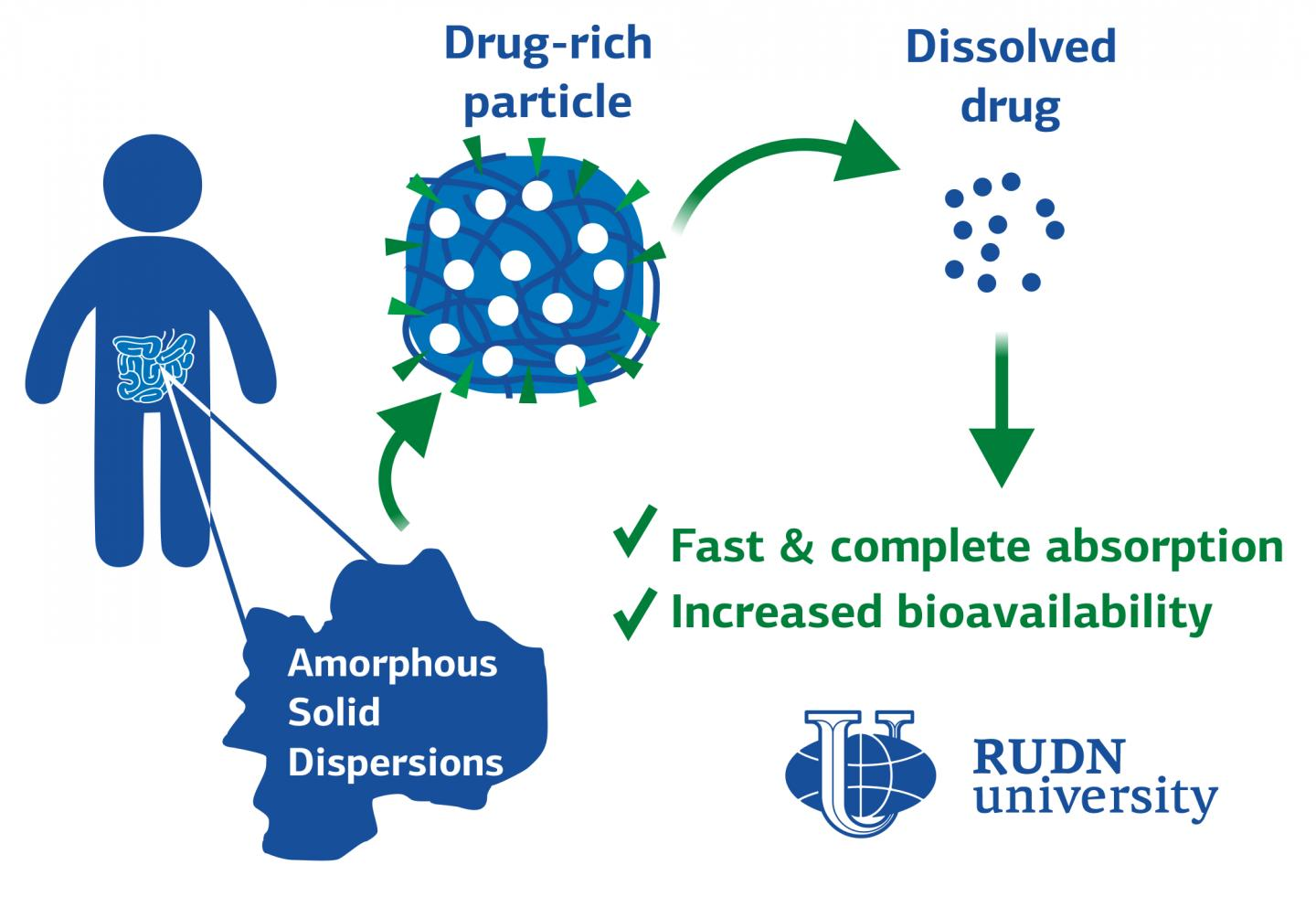RUDN University Scientists in Pharmaceutical Technology Proved Effectiveness of New Dosage Form