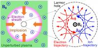 <b>Fig. 2 Principle of microtube implosion</b>