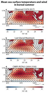 Climate Model Simulations