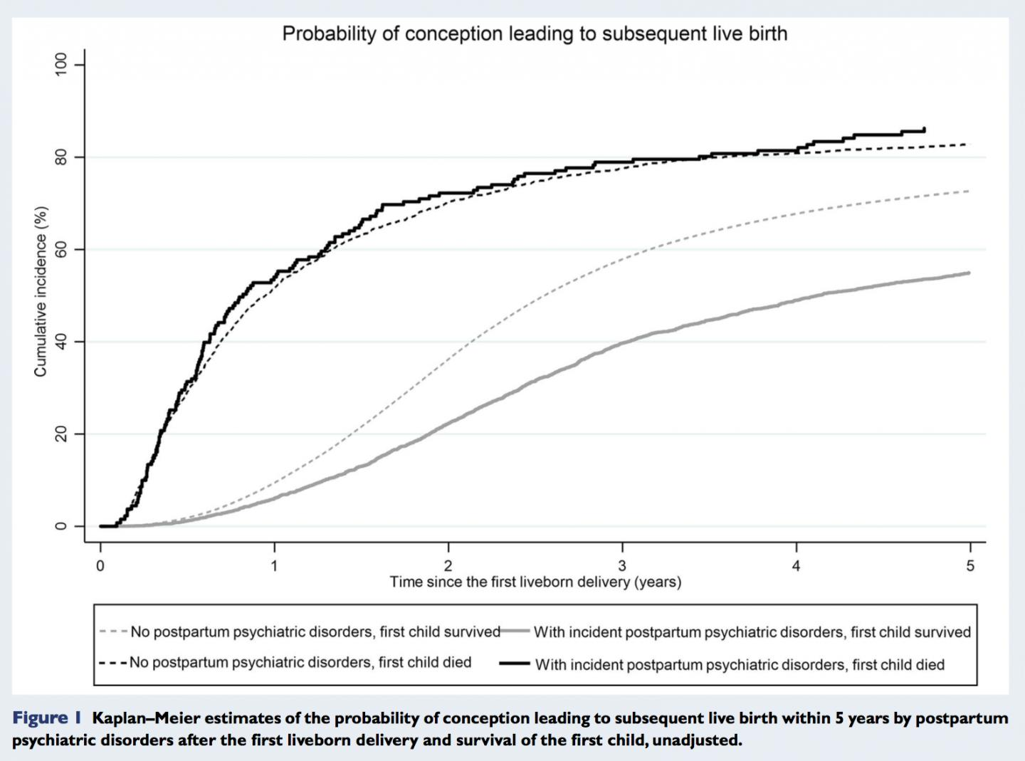 Probability of a Subsequent Birth after Postpartum Psychiatric Disorders