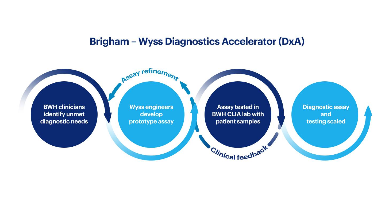 Brigham-Wyss Diagnostic Accelerator
