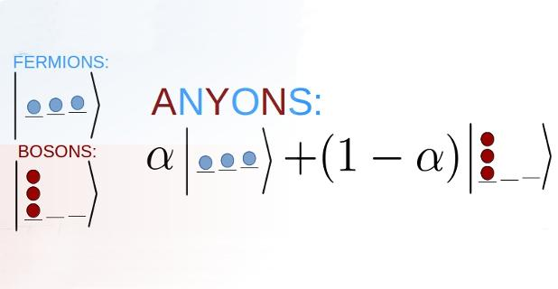 Schematic Illustration of Anyons