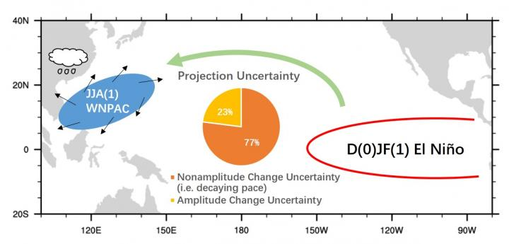 ENSO and the western North Pacific anomalous anticyclone