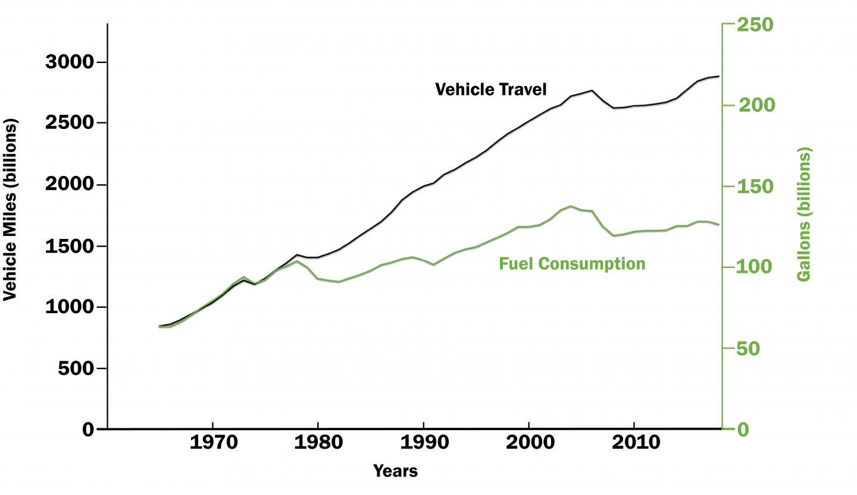 Vehicle Travel Versus Fuel Use, 1965-2018