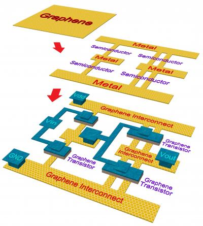 Proposed Fabrication Steps of an All-Graphene Circuit (2-Stage Inverter Chain)