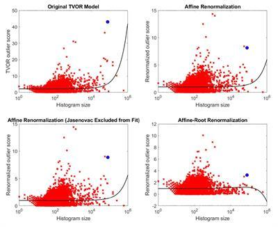 Comparison of the Original Outlier Identification Model and Three Models Derived from It