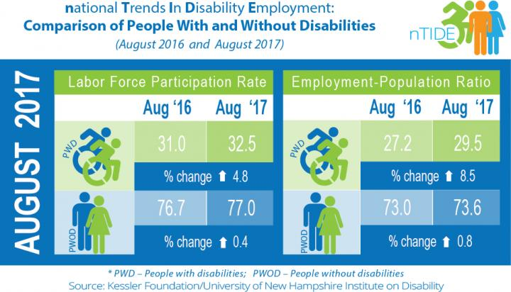 Graphic for Aug 2017 Jobs Report: National Trends in Disability Employment