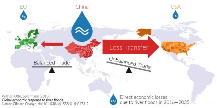 Transfer of Economic Flood Losses to Other Countries