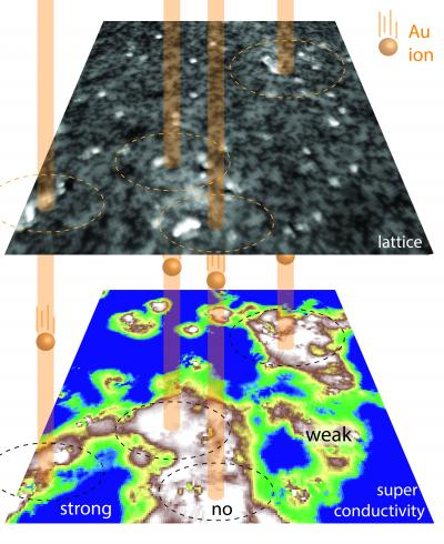 Atomic Level Flyover of Superconductor