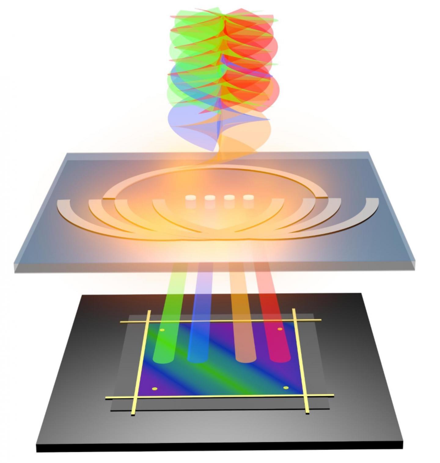 OAM Nano-Electronic Detector