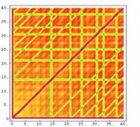Shadows in the Patterns of Zeros of An L-Function