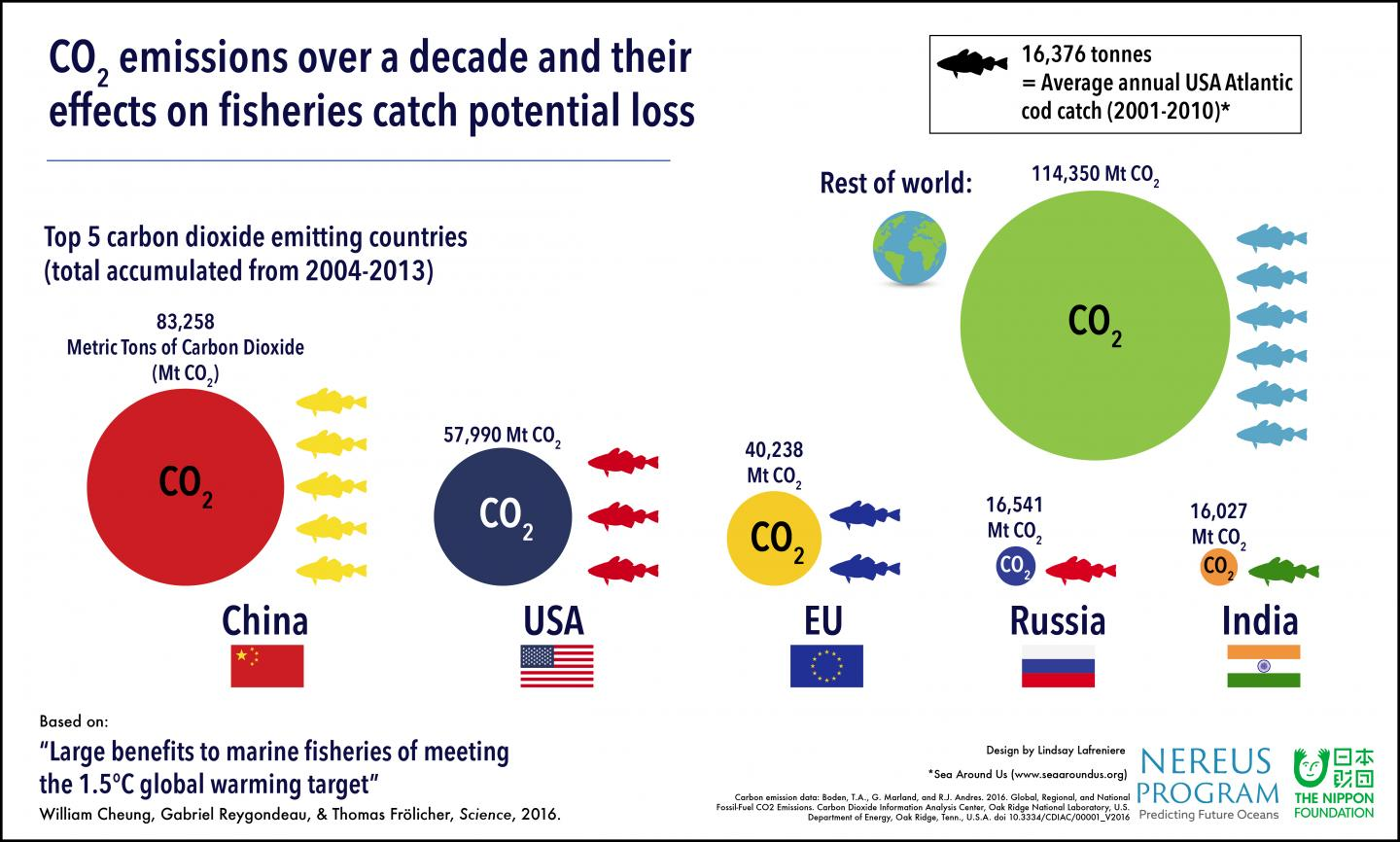 Paris Agreement Target Critical for Preserving Fisheries