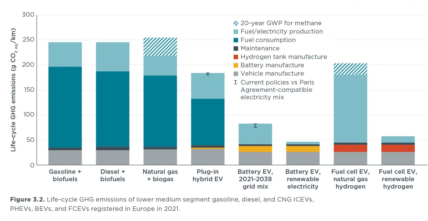 Life-cycle GHG emissions, 2021 vehicles, Europe