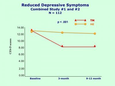 Reduced Depressive Symptoms through Transcendental Meditation (1 of 2)